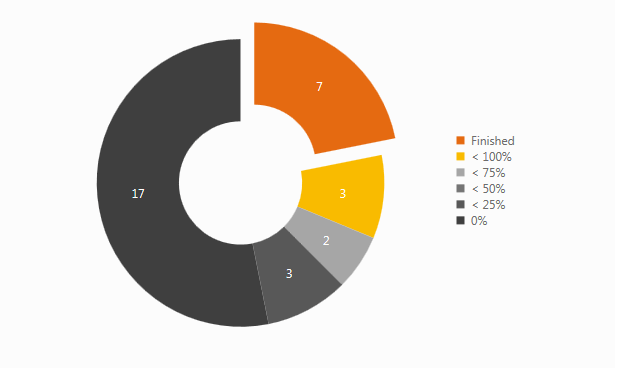 Measure Report - Pie Chart