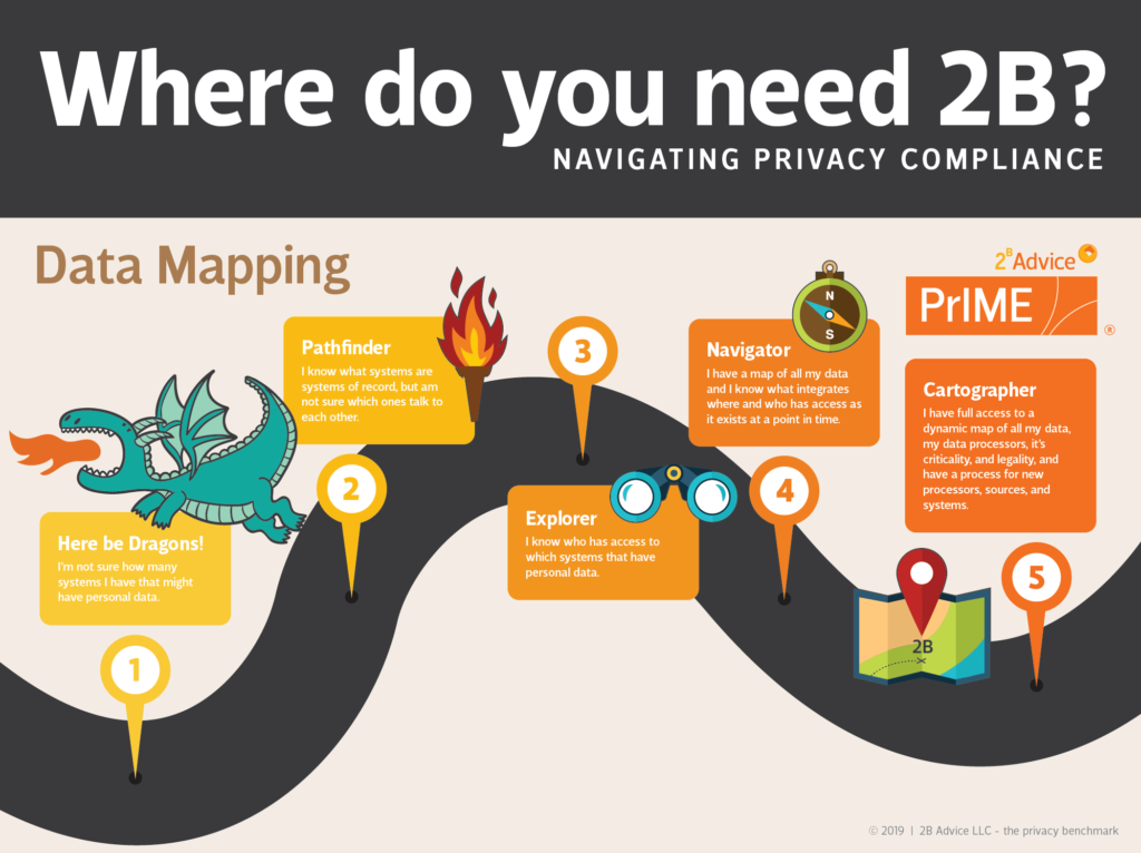 Privacy Data Mapping