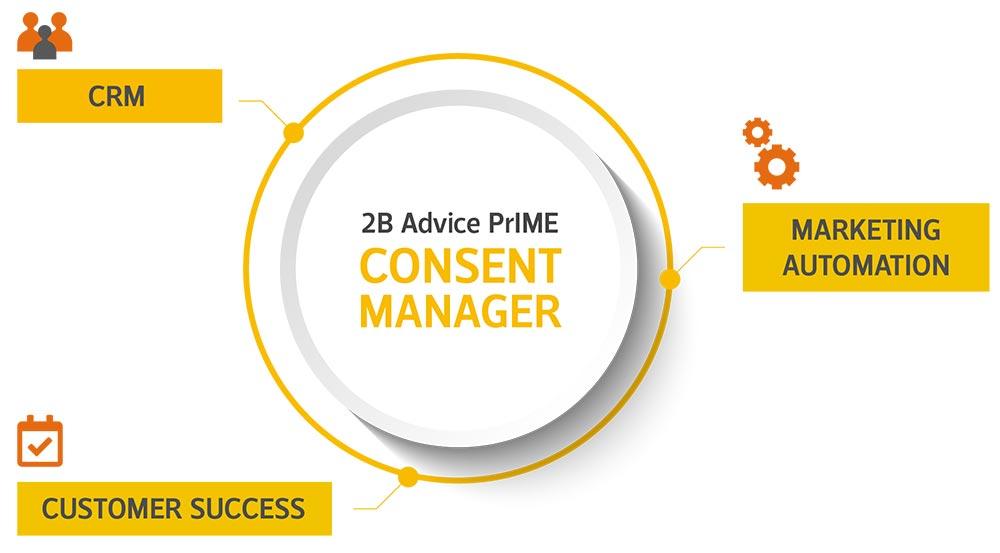Cookie Consent Management Concept