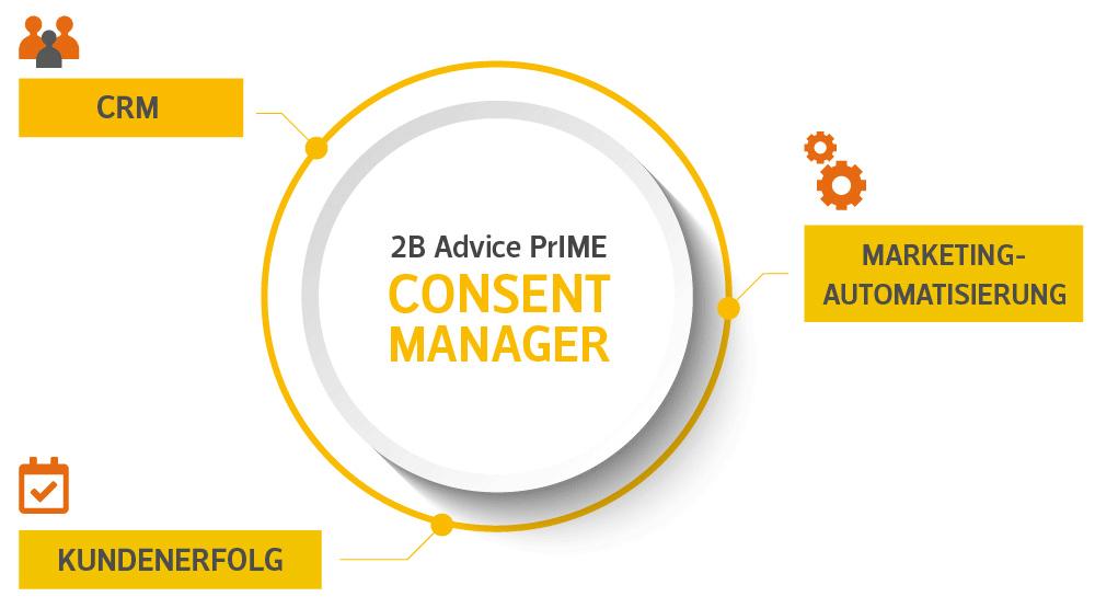 Consent Management Plattform